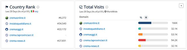 I dati di traffico dei quotidiani on line cremaschi nell'ultimo mese (dati elaborati © SimilarWeb)